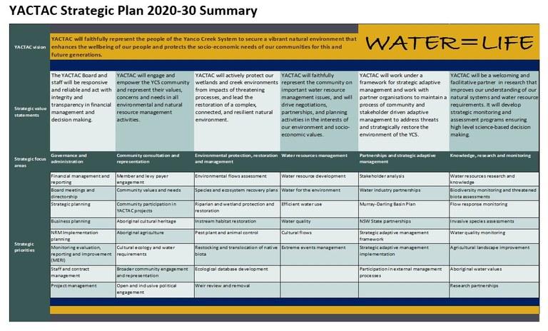Strategic Plan Summary.JPG