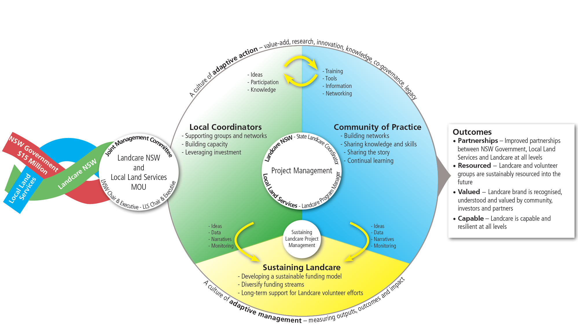 LLCI Program Diagram